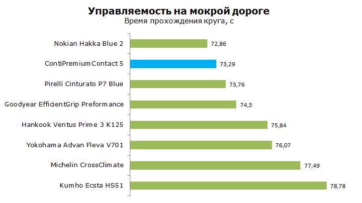 тест continental conti premium contact 5 на управляемость на мокрой дороге