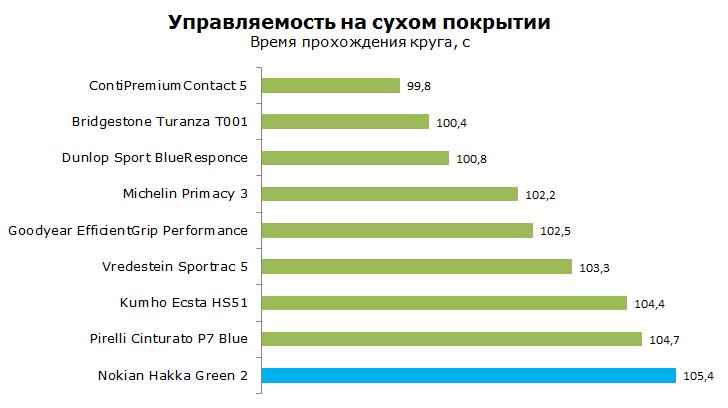 тест nokian hakka green 2 на управляемость на сухой дороге
