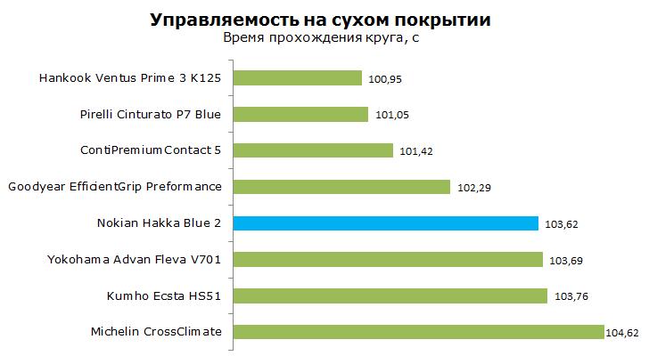 nokian hakka blue 2 тест на управляемость на сухой дороге