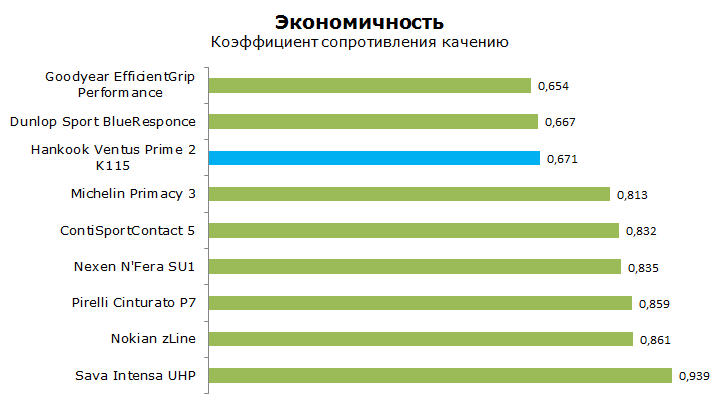 тест hankook k115 на экономичность