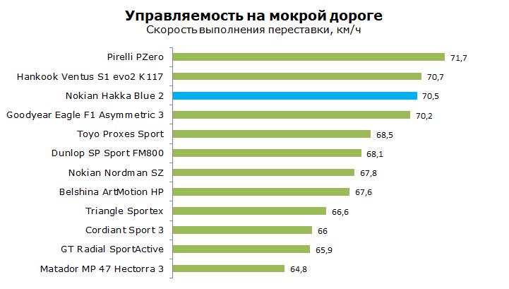Тест Nokian Hakka Blue 2