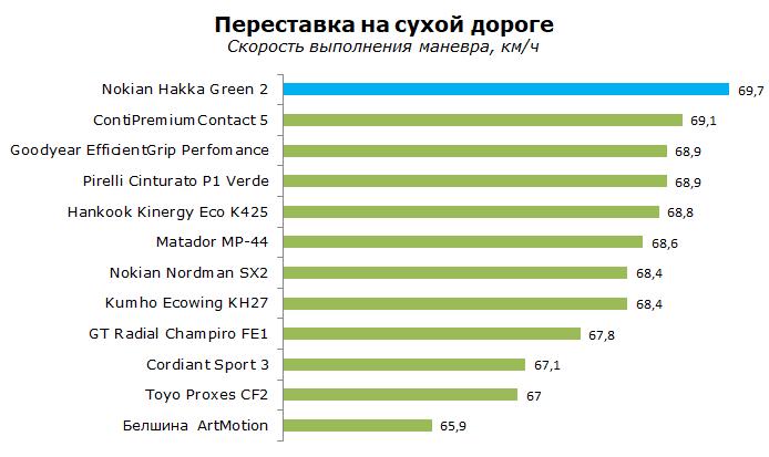 Тест Nokian Hakka Green 2