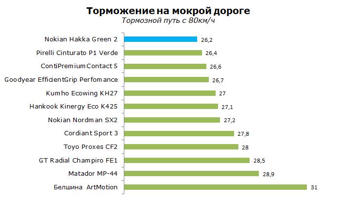 Тест летней шины Nokian Hakka Green 2