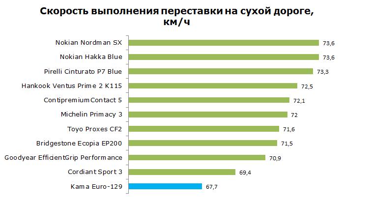 кама евро 129 тест на управляемость на сухой дороге