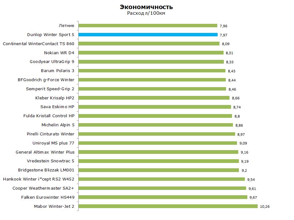 Данлоп Винтер Спорт 5 Тест