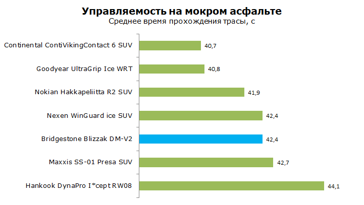 Тесты Bridgestone Blizzak DM-V2, обзор шины