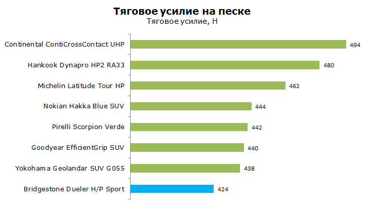 Тест Бриджстоун Дуэлер НР Спорт