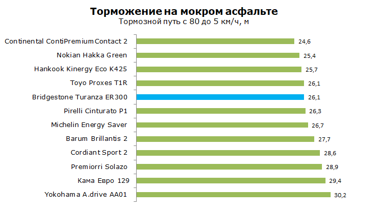 Тест Bridgestone Turanza ER300