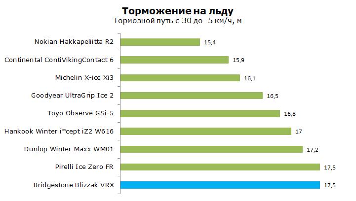 Тест Bridgestone VRX