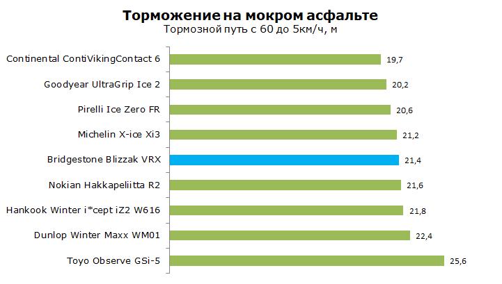 Тест Bridgestone Blizzak VRX
