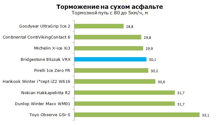 Bridgestone Blizzak VRX Тест