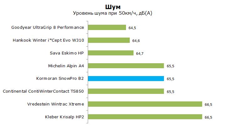 тест kormoran snowpro b2