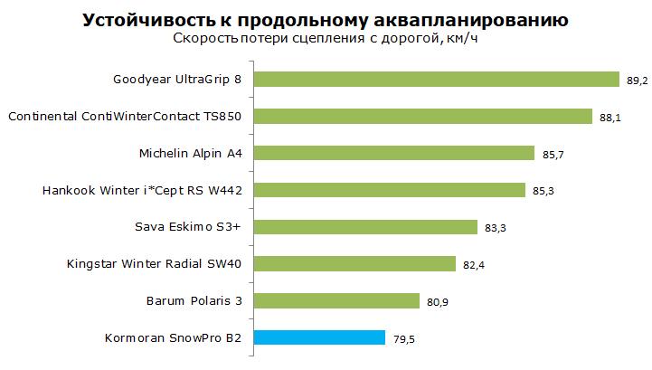 Тест зимней шины Kormoran SnowPro B2
