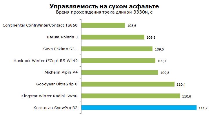 Тест зимней шины Корморан Сноу Про Б2