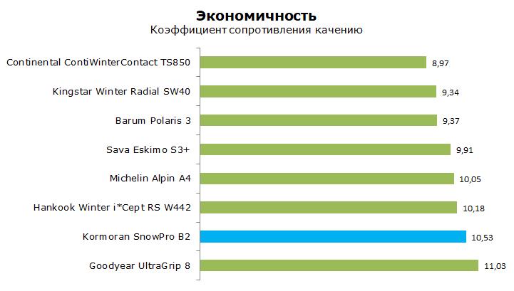 Тест Корморан СноуПро Б2