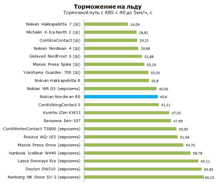 Тест Nokian Nordman RS