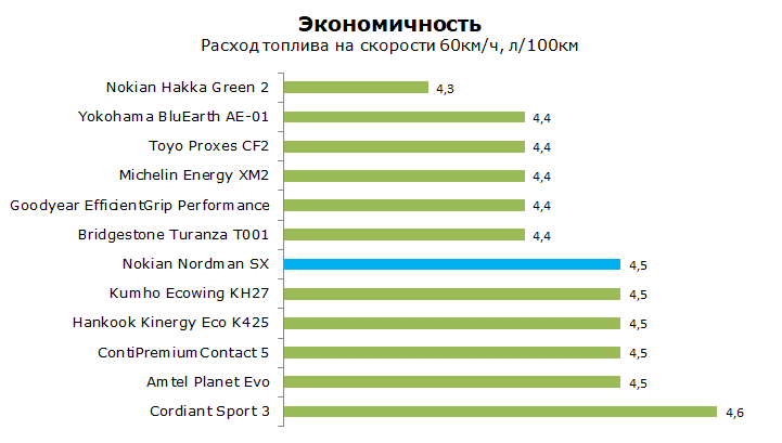 Тест Нокиан Нордман СХ