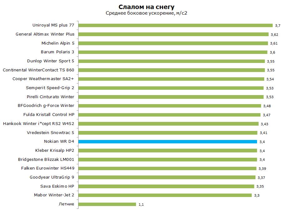 Тест Нокиан ВР Д4