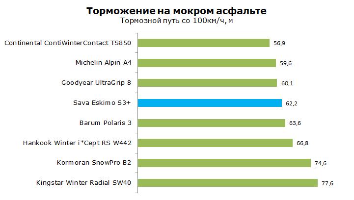 Тест Sava Eskimo S3