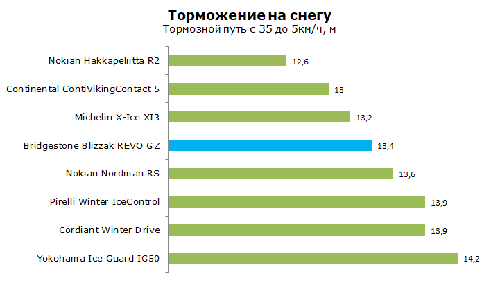 Bridgestone REVO GZ тест
