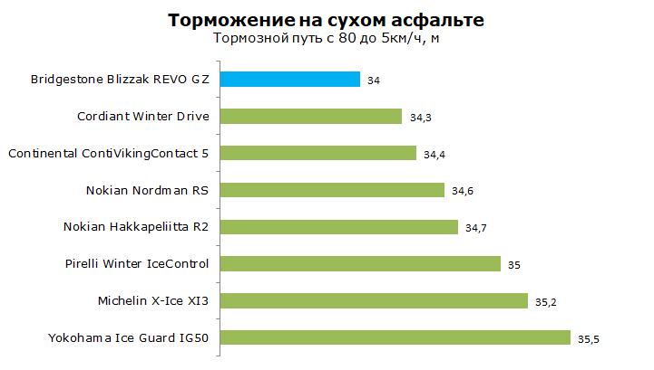 Bridgestone Blizzak REVO GZ тест
