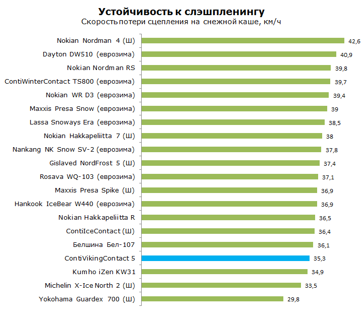 https://tyretest.info/wp-content/uploads/2017/09/contivikingcontact-5-%D1%82%D0%B5%D1%81%D1%82-%D1%81%D0%BB%D1%8D%D1%88%D0%BF%D0%BB%D0%B5%D0%BD%D0%B8%D0%BD%D0%B3.png