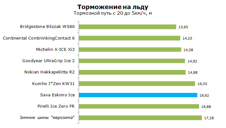 Тест шины Sava Eskimo Ice, обзор