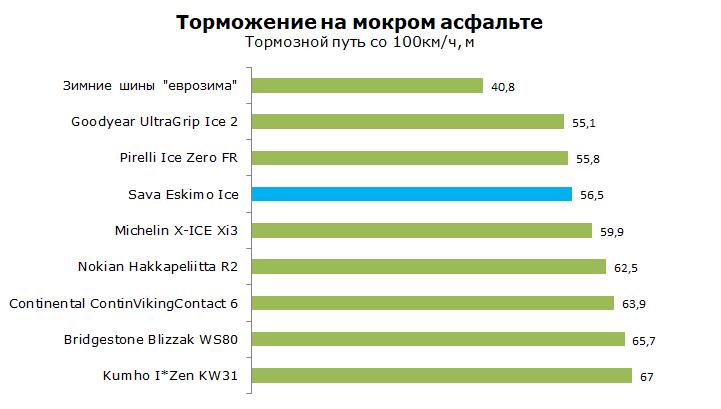 Тест Sava Eskimo Ice, обзор шины