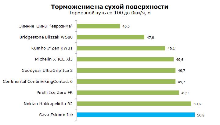 Тесты Sava Eskimo Ice, обзор шины