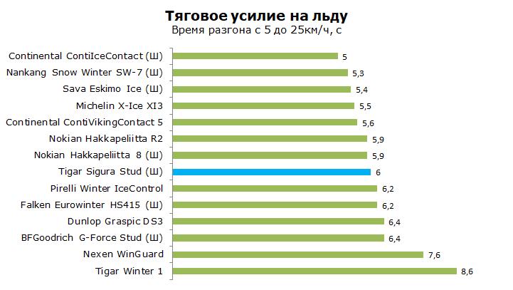 Тест зимней Тигар Сигура Студ, обзор