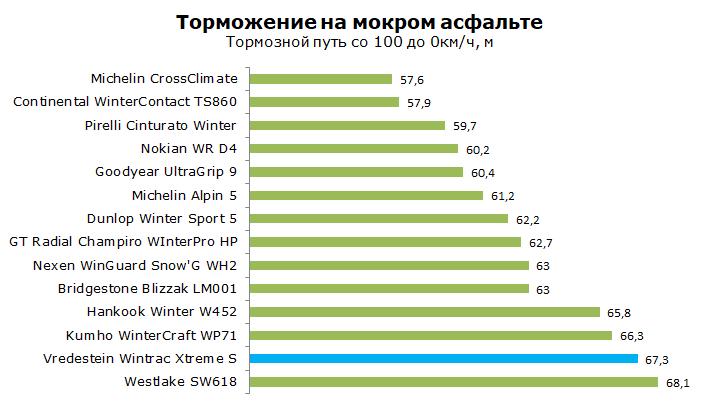 Vredestein Wintrac Xtreme S тест, обзор