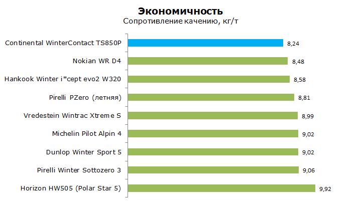 Тест Континенталь ТС850р