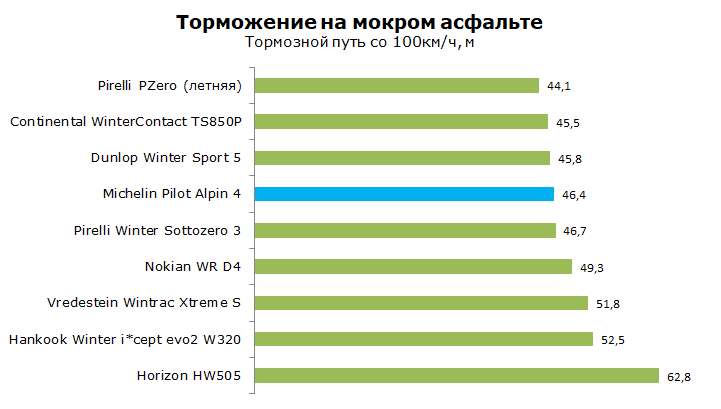 Тест Michelin Pilot Alpin 4 PA4