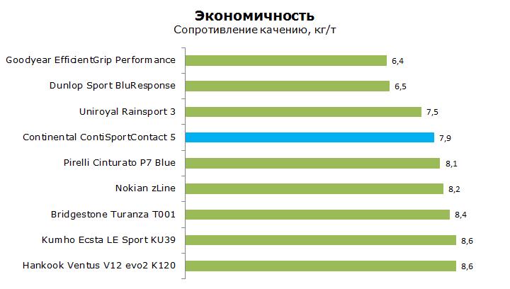Тест Континенталь Конти Спорт Контакт 5