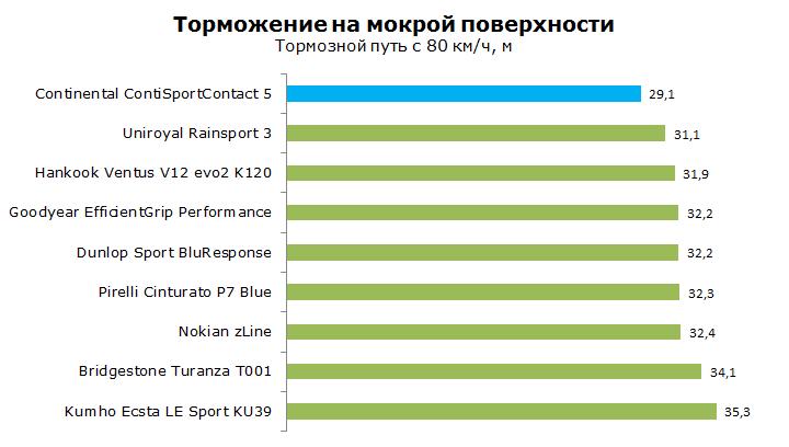 Тест Continental SportContact 5