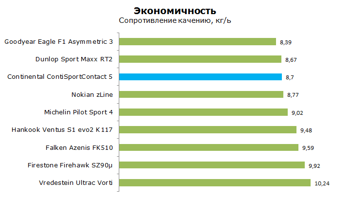 Тест Континенталь Конти Спорт Контакт 5, обзор
