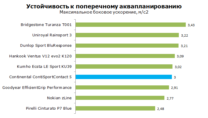 Тест Continental ContiSportContact 5