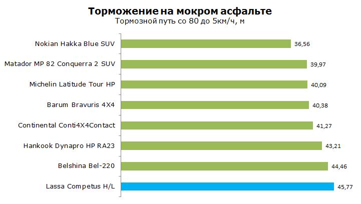 ТестLassa Competus H/L