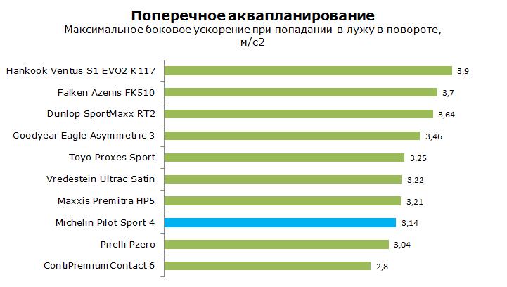Тест Мишлен Пилот Спорт 4 ПС4