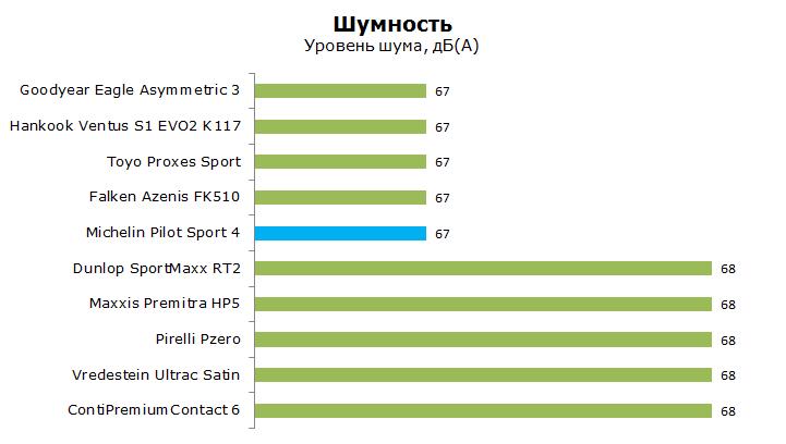 Тест Мишлен ПС4 Пилот Спорт 4