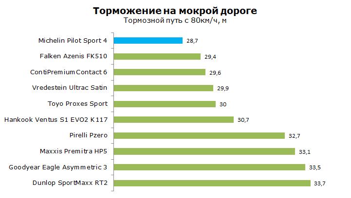 Тест Michelin Pilot Sport 4 (PS4)