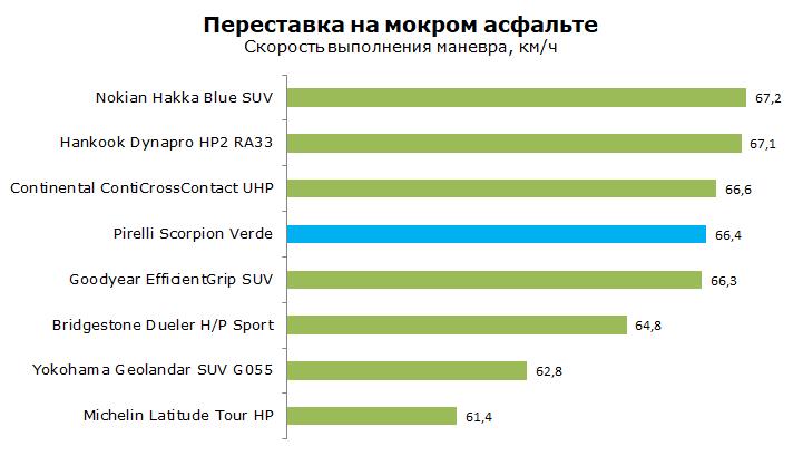 Тест Pirelli Scorpion Verde, обзор