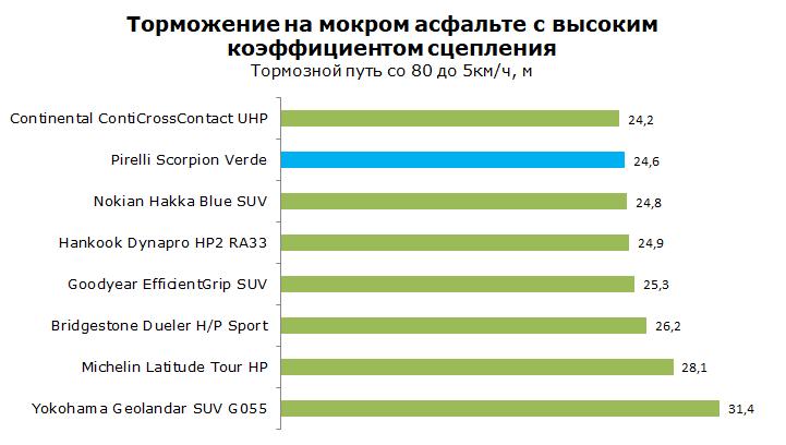 Pirelli Scorpion Verde тесты, обзор