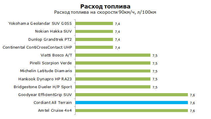 Тест Кордиант Алл Терран, обзор