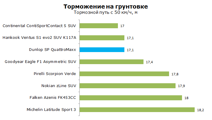 Тест Данлоп СП Кватро Макс, обзор