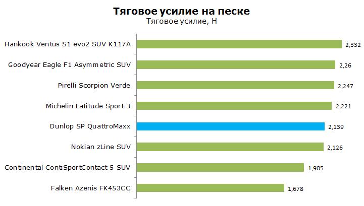 Тест Данлоп QuattroMaxx