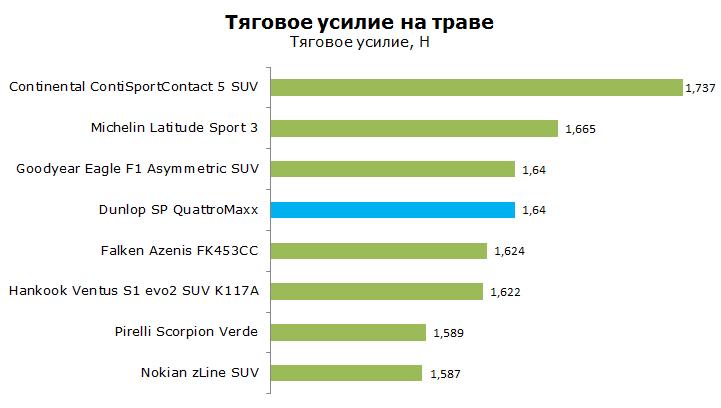 Тест Данлоп СП КватроМакс, обзор