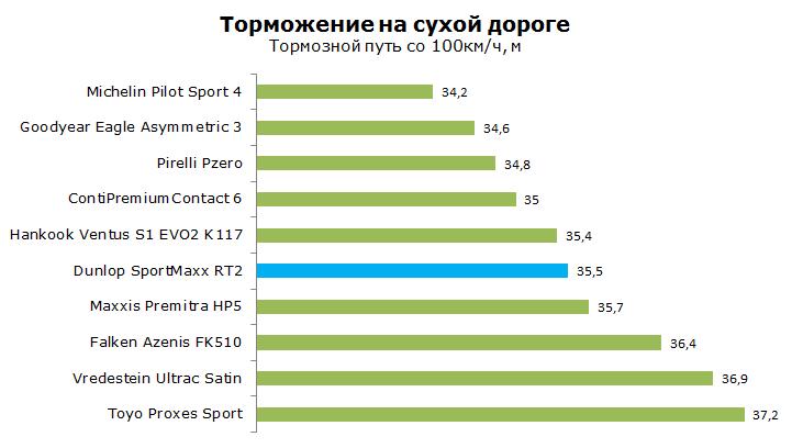 ТестDunlop SportMaxx RT2, обзор