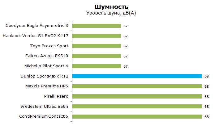 Тест Данлоп Спорт Макс РТ2, обзор