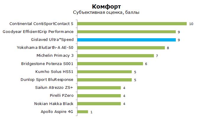 Тест Гиславед Ультра Спид, обзор